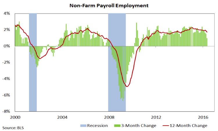 non farm payroll employment labor market chart_june 2000-2016