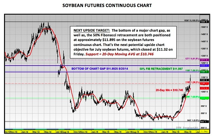 forexpros commodities soybeans
