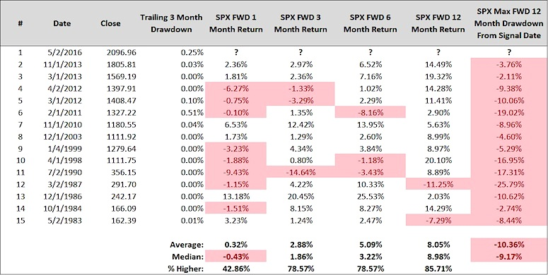 s&p 500 signal neutral market returns range bound