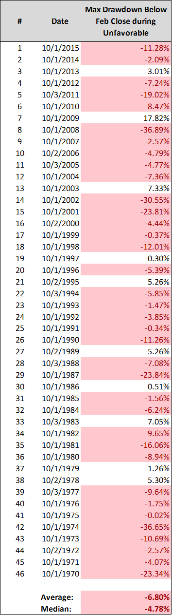 spx market returns trading below february low sell in may