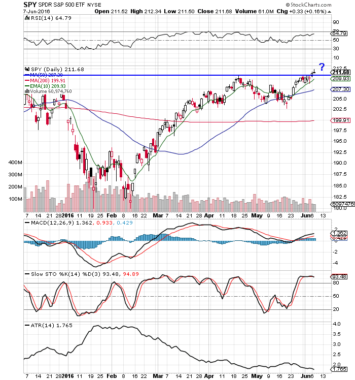 spy stock chart market trading chart sp 500_june 7