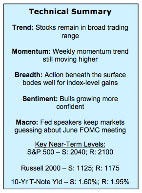 stock market indexes technical analysis summary_week ending june 3
