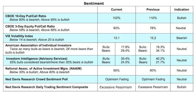 stock market indicators bullish bearish sentiment options vix_june 1