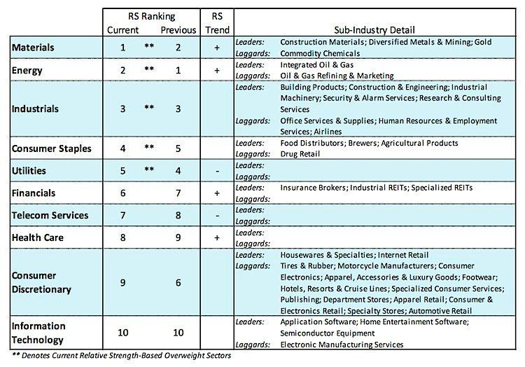 stock market sectors ranking performance_june 1