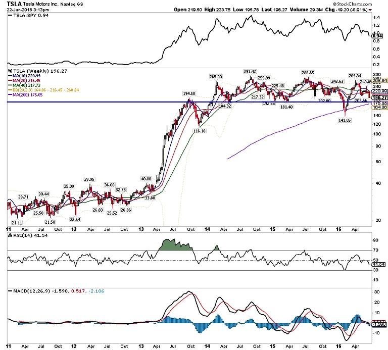 Tesla ($TSLA) Stock Nears Support As Sentiment Sours