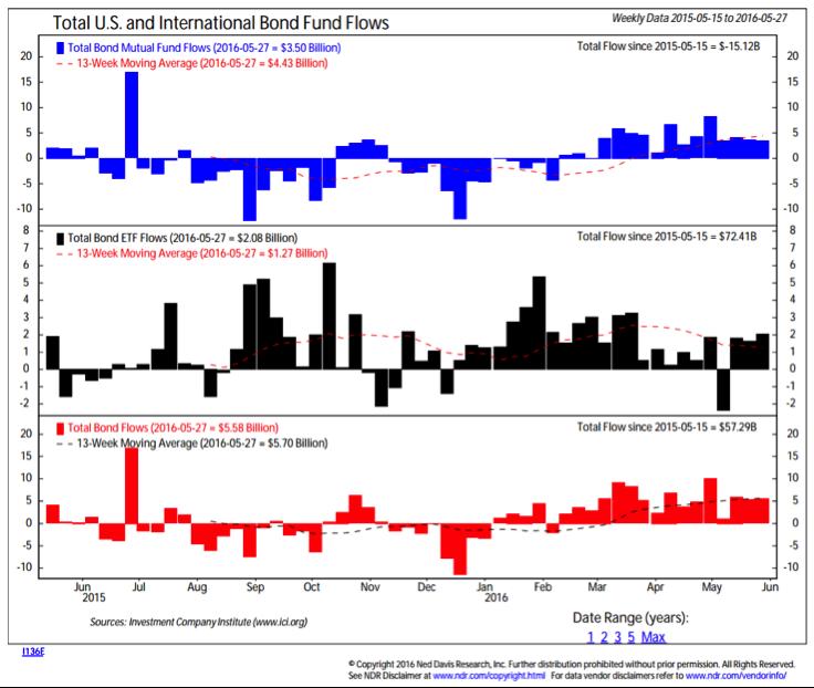 total us international bond fund flows chart