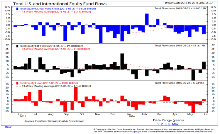 total us international equity fund flows chart