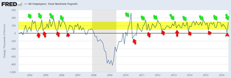 all employees non farm payrolls data chart_fred_u.s. economic data_july