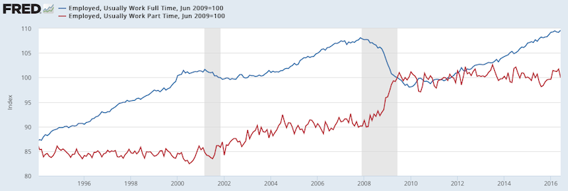 employed full time vs part time july 2016_fred u.s. economic data