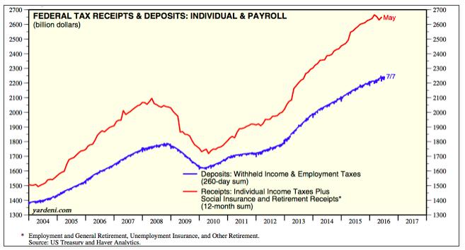 federal tax receipts_u.s. economic data_yardeni_june 2016
