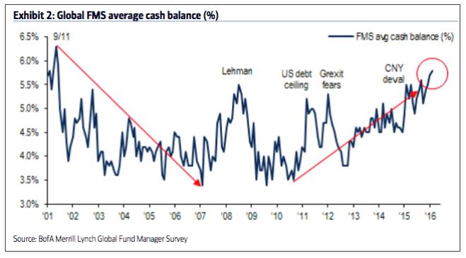 fund managers cash balances_baml survey july