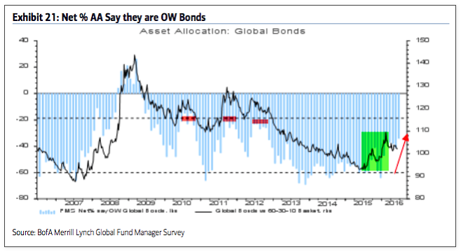 fund managers overweight bonds_baml survey july