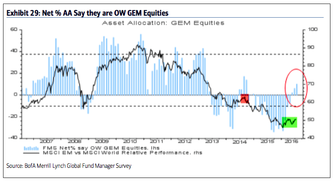 fund managers overweight emerging markets equities_baml survey july