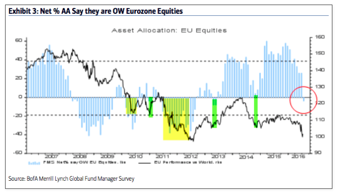 fund managers overweight european equities_baml survey july