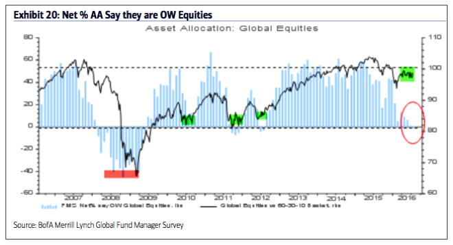 fund managers overweight global equities_baml survey july