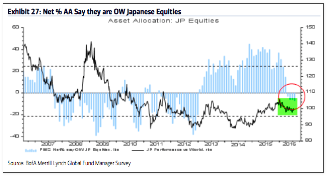 fund managers overweight japanese equities_baml survey july