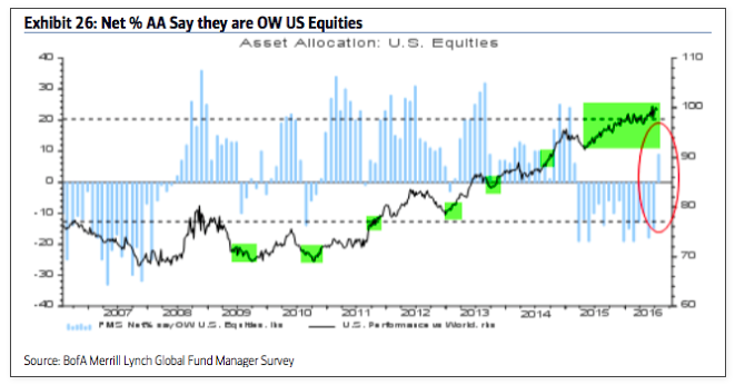 fund managers overweight us equities_baml survey july