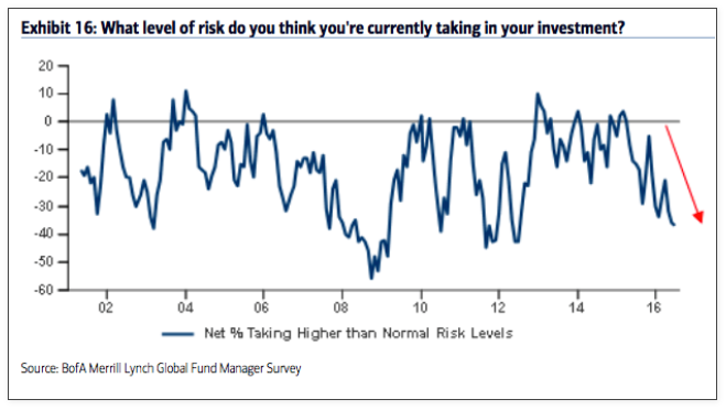 level of risk investment managers survey_baml