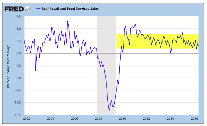 retail sales food service sales yoy growth chart_july 2016_fred