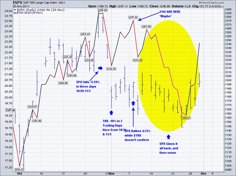 s&p 500 index november 2011 decline rally stocks treasuries chart
