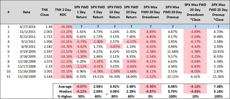 tnx 10 year treasury yield 2 day decline historic market returns