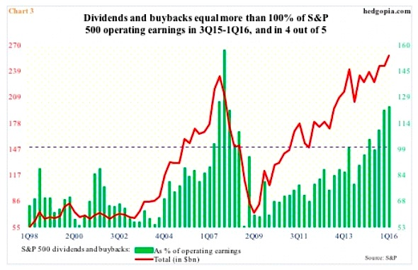 dividends buybacks equal more than total operating earnings sp 500 companies_2016