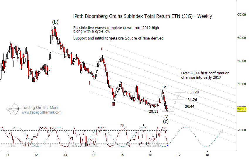 grain prices bottom elliott wave chart anlaysis_august 17