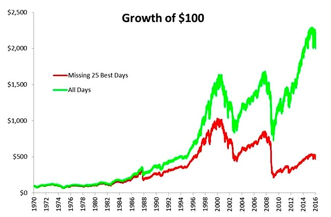 growth of 100 dollars over history chart_michael batnick