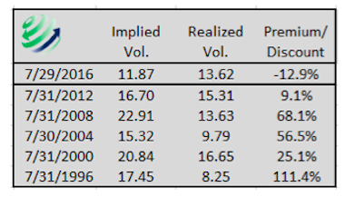 implied realized volatility stock market premium discount table