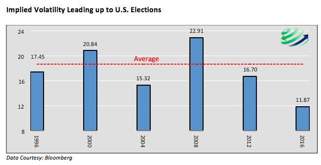 implied volatility leading up to us presidential elections chart