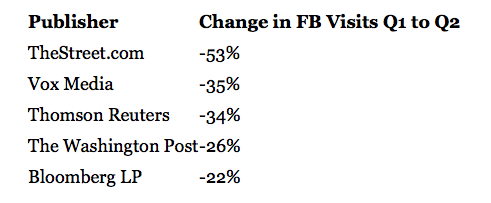 publisher news views decline in facebook_similar web stats
