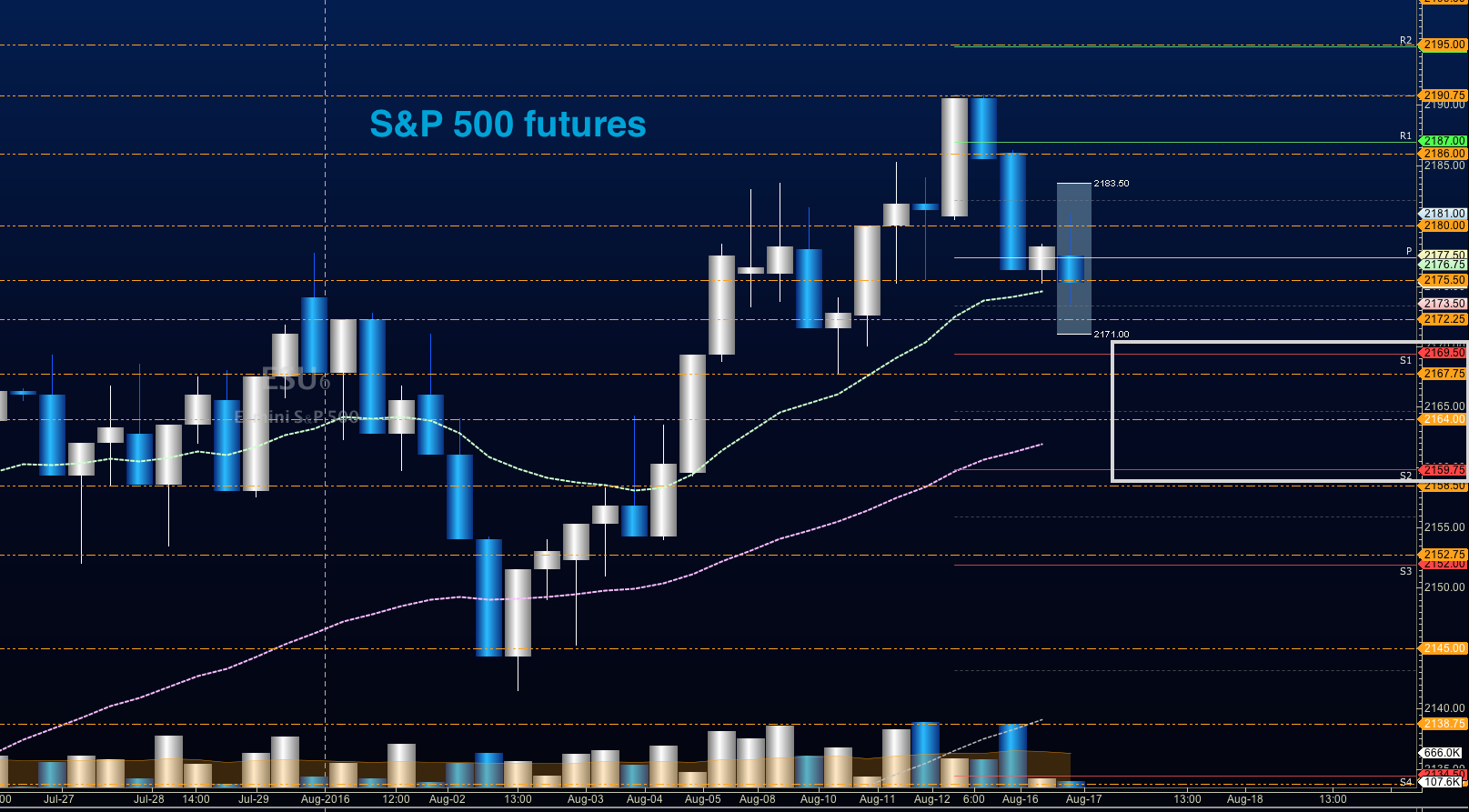 S&p 500 futures trading system