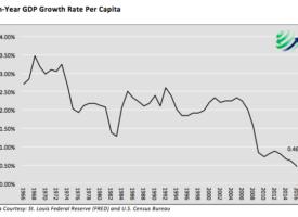 GDP Per Capita: Even Less Than Meets The Eye