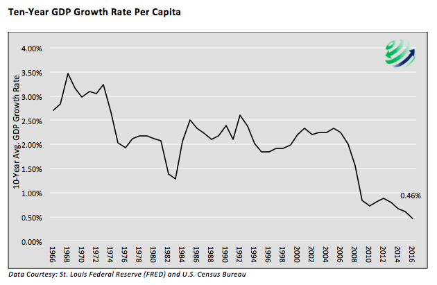 An analysis of the growth and rapid expansion of the economy of the united states