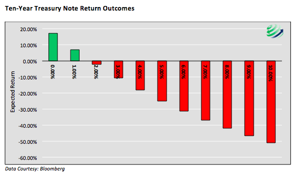 10-year-treasury-note-returns-outcomes-chart-2016