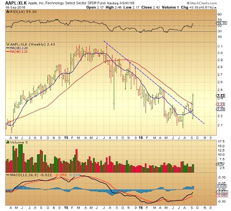 aapl-xlk-relative-strength-chart-bullish-apple-stock-september