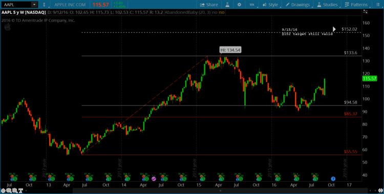 apple-stock-price-target-150-aapl-bullish-chart