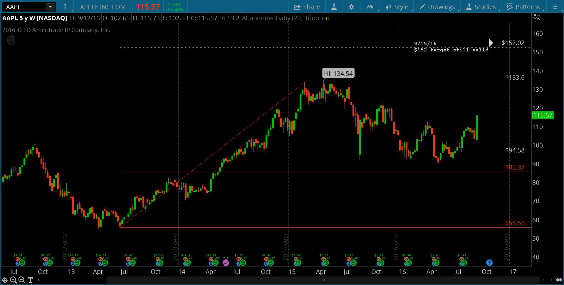apple stock trading