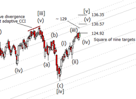 Charting A Topping Pattern On The Russell 2000 ETF (IWM)