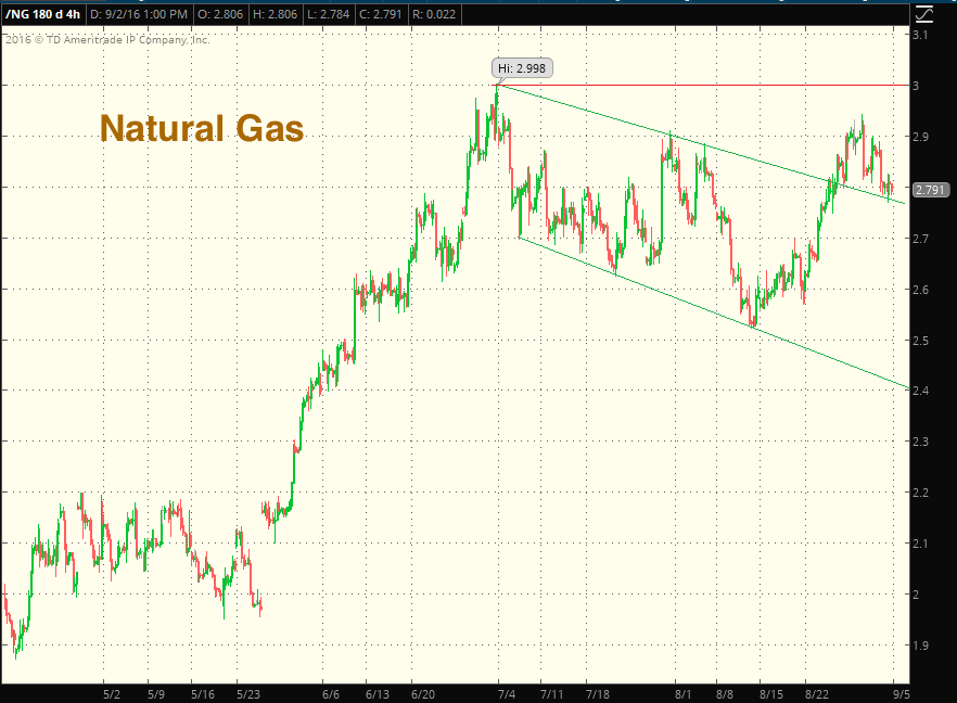 Natural Gas Futures Chart