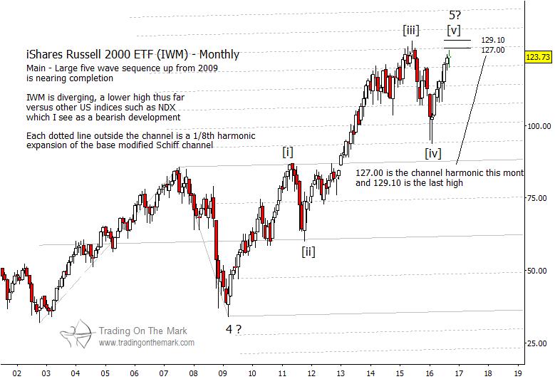 russell 2000 topping pattern iwm elliott wave chart