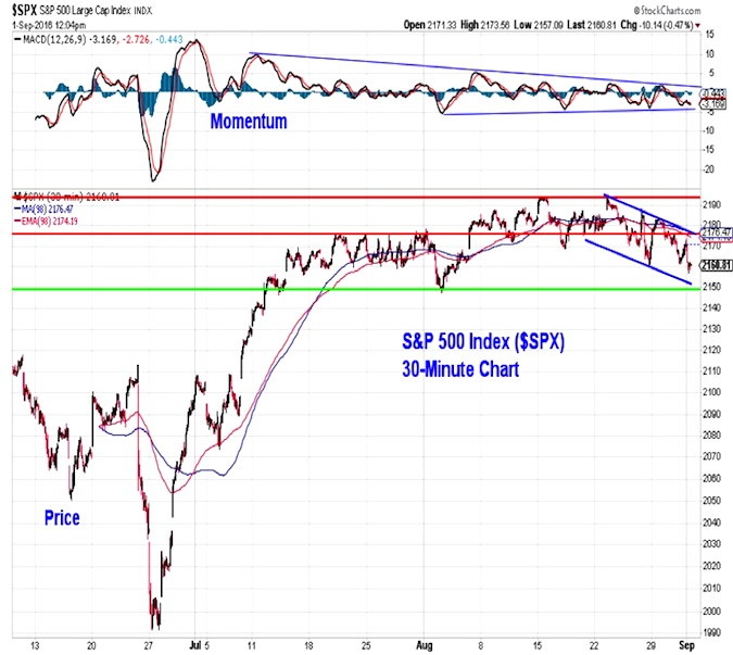 S&P 500 Weekly Outlook: Is The Election Weighing On Stocks?