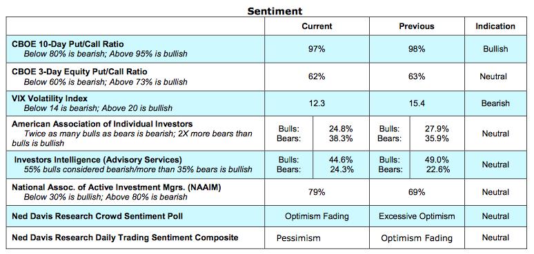 stock-market-sentiment-indicators-bullish-week-september-26