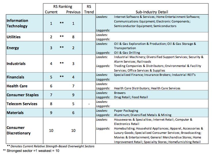 technology-stocks-leading-sector-stock-market-september-2016