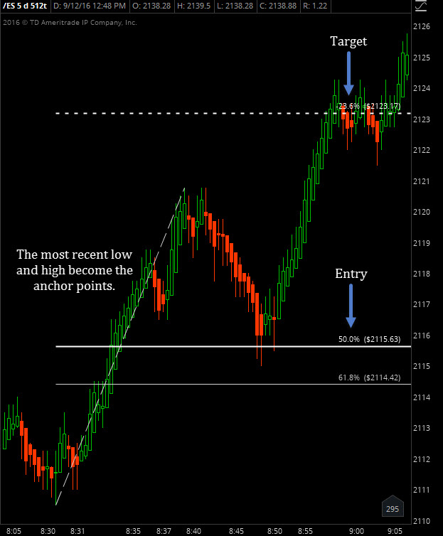 How To Find Success Trading Fibonacci Retracements