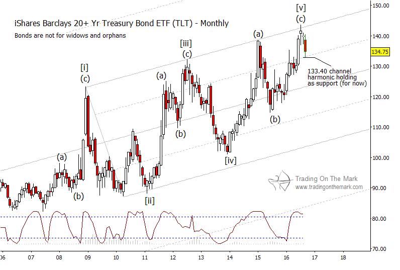 tlt-elliott-wave-monthly-bar-chart-treasury-bonds-etf