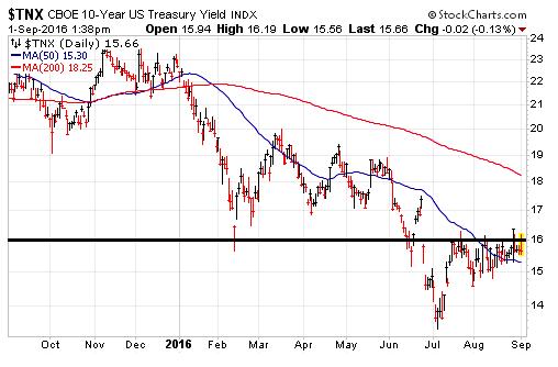 tnx 10 year treasury bonds trend change chart