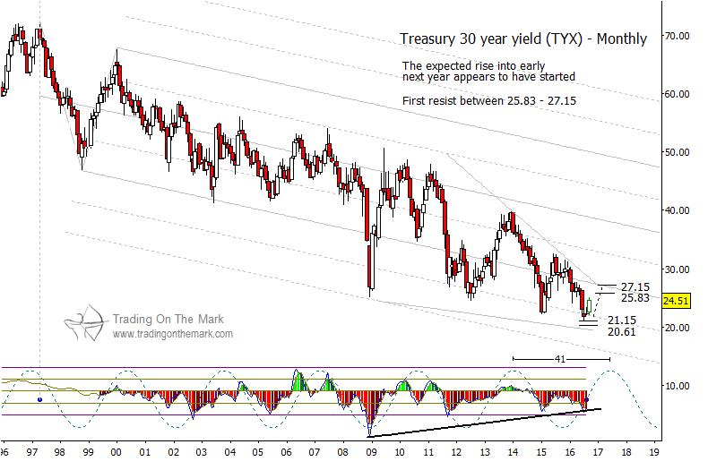 tyx-30-year-treasury-bonds-elliott-wave-monthly-bar-chart