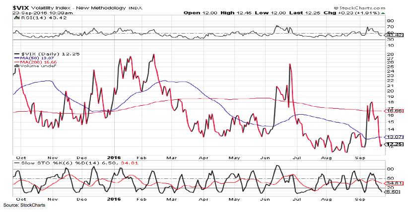 vix-volatility-index-investing-chart-analysis-2016