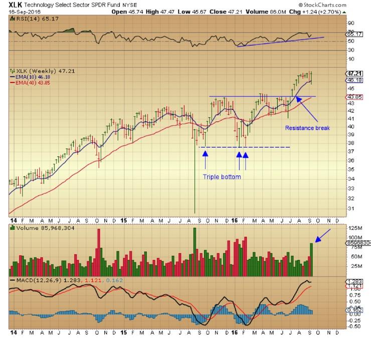 xlk-technology-etf-stock-chart-analysis-september-19